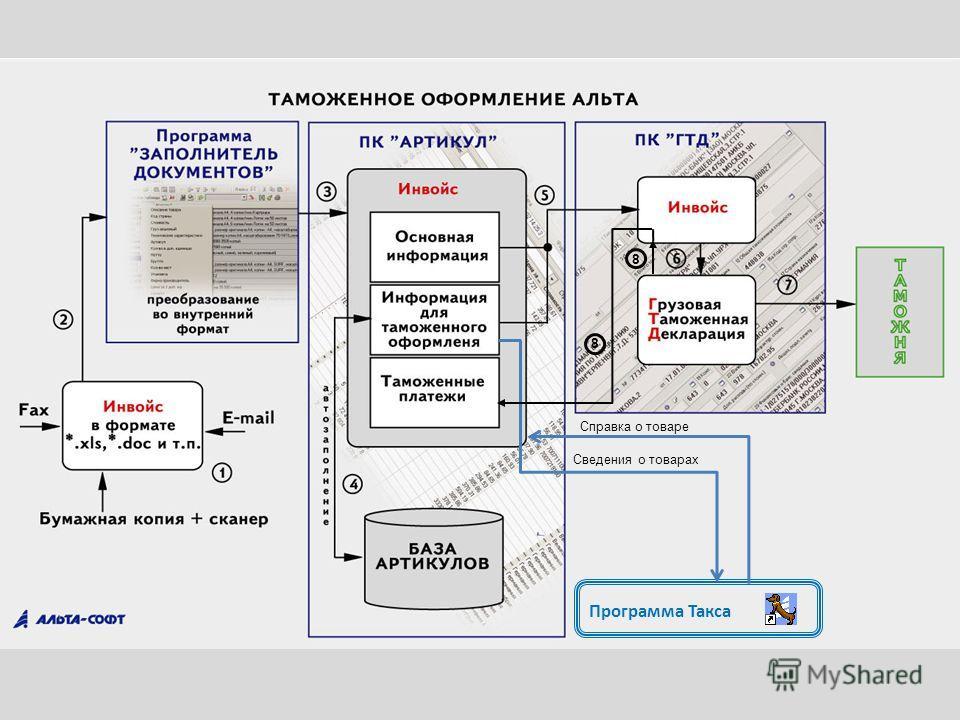 Программа Такса Сведения о товарах Справка о товаре 8 8