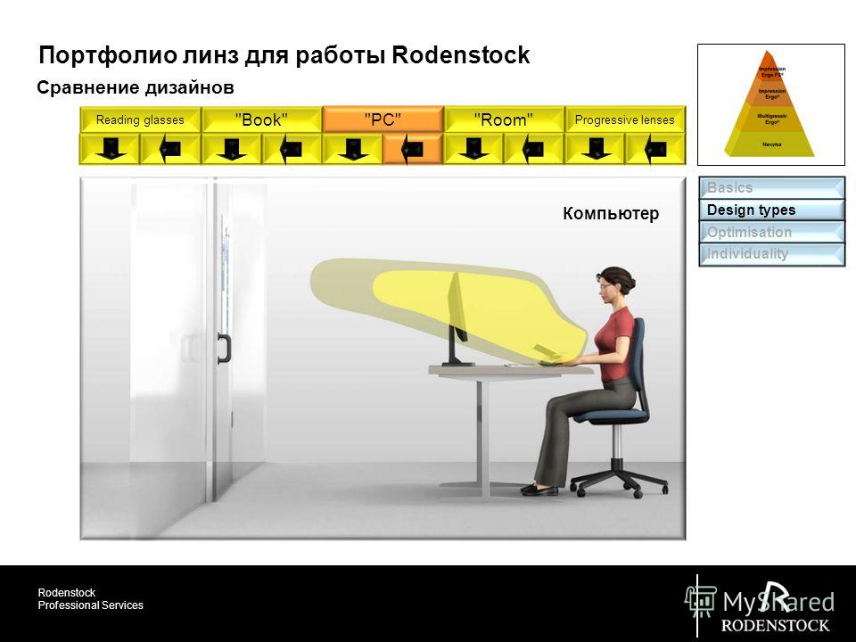 Rodenstock Professional Services Basics Design types Optimisation Individuality Портфолио линз для работы Rodenstock Компьютер Сравнение дизайнов Reading glasses BookPCRoom Progressive lenses