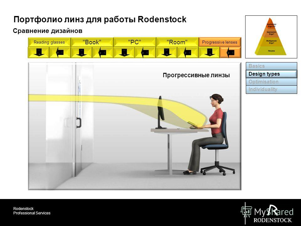 Rodenstock Professional Services Reading glasses BookPCRoom Progressive lenses Basics Design types Optimisation Individuality Портфолио линз для работы Rodenstock Прогрессивные линзы Сравнение дизайнов