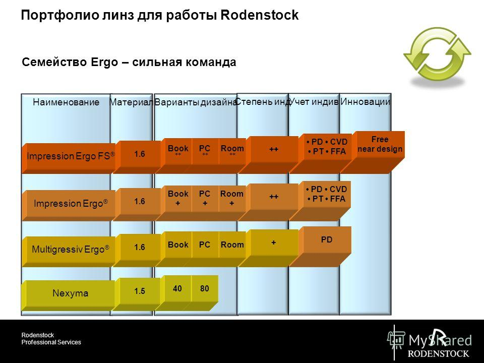 Rodenstock Professional Services Учет индив Инновации PD Наименование МатериалВарианты дизайна Степень инд Free near design PD CVD PT FFA PD CVD PT FFA ++ + Room ++ Room + Room PC ++ PC + PC 80 Book ++ Book + Book 40 1.6 Семейство Ergo – сильная кома
