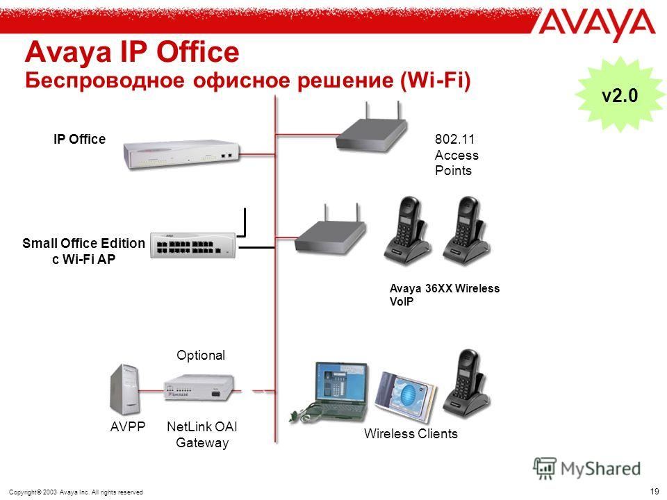 18 Copyright© 2003 Avaya Inc. All rights reserved IP Office DECT DECT Base Station DECT Repeater(s) Питание RS-232 UTP кабель 8 трубок макс 6 каналов LAN IP Office DECT Compact Unit- до 8 трубок DECT Control Unit- до 128 трубок Voicemail Manager CTI