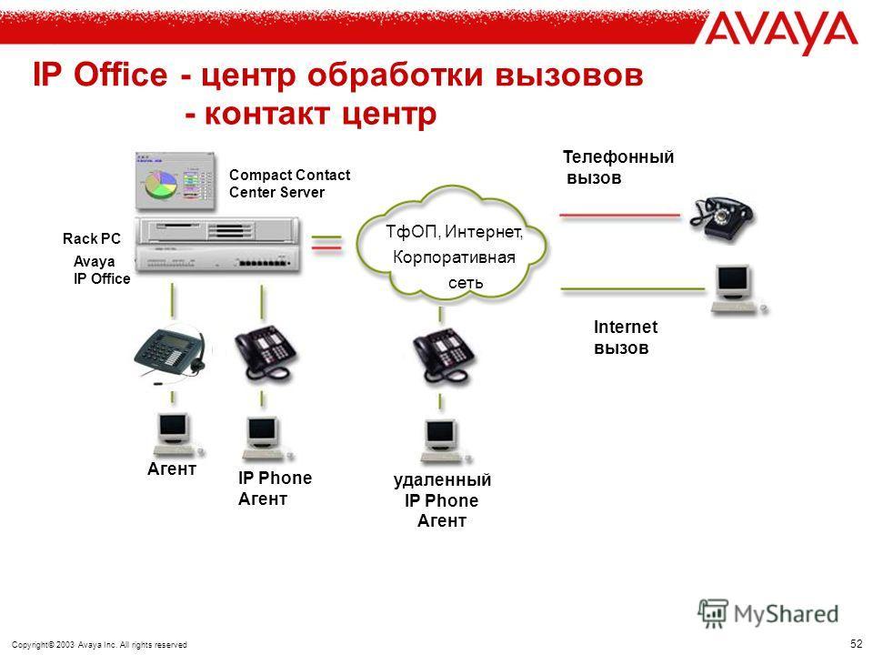 Copyright© 2003 Avaya Inc. All rights reserved IP Office - Центр обработки вызовов - Контакт центр