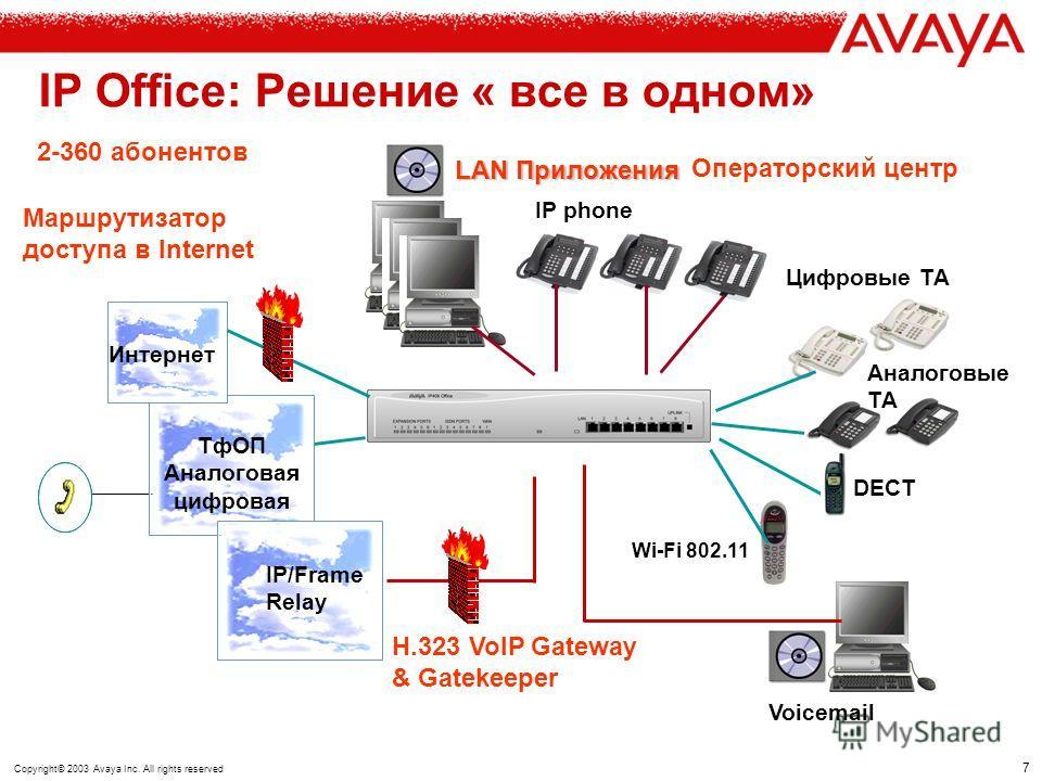 6 Copyright© 2003 Avaya Inc. All rights reserved IP403 Office до 100 абонентов + 60 СЛ IP406 Office до 180 абонентов + 60 СЛ IP412 Office до 360 абонентов + 120 СЛ Конфигурация в соответствии с требованиями Аналоговые порты с функцией Caller ID Цифро