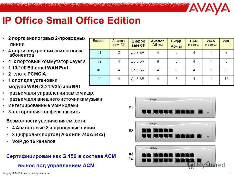 8 Copyright© 2003 Avaya Inc. All rights reserved IP Office модельный ряд IP403 Office 100 абонентов + 60 СЛ IP406 Office 180 абонентов + 60 СЛ IP412 Office 360 абонентов + 120 СЛ IP Office – Small Office Edition Small Office Edition До 28 абонентов +
