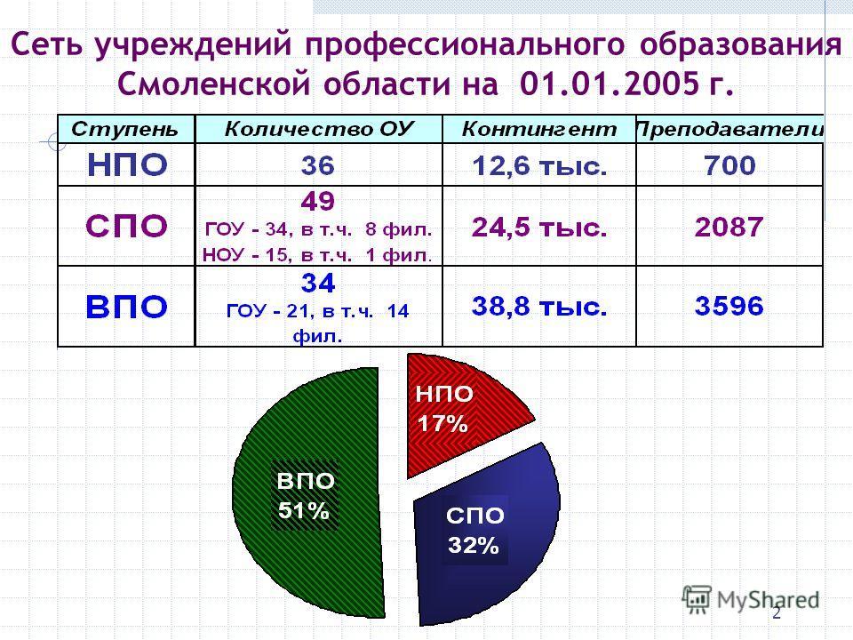 2 Сеть учреждений профессионального образования Смоленской области на 01.01.2005 г.