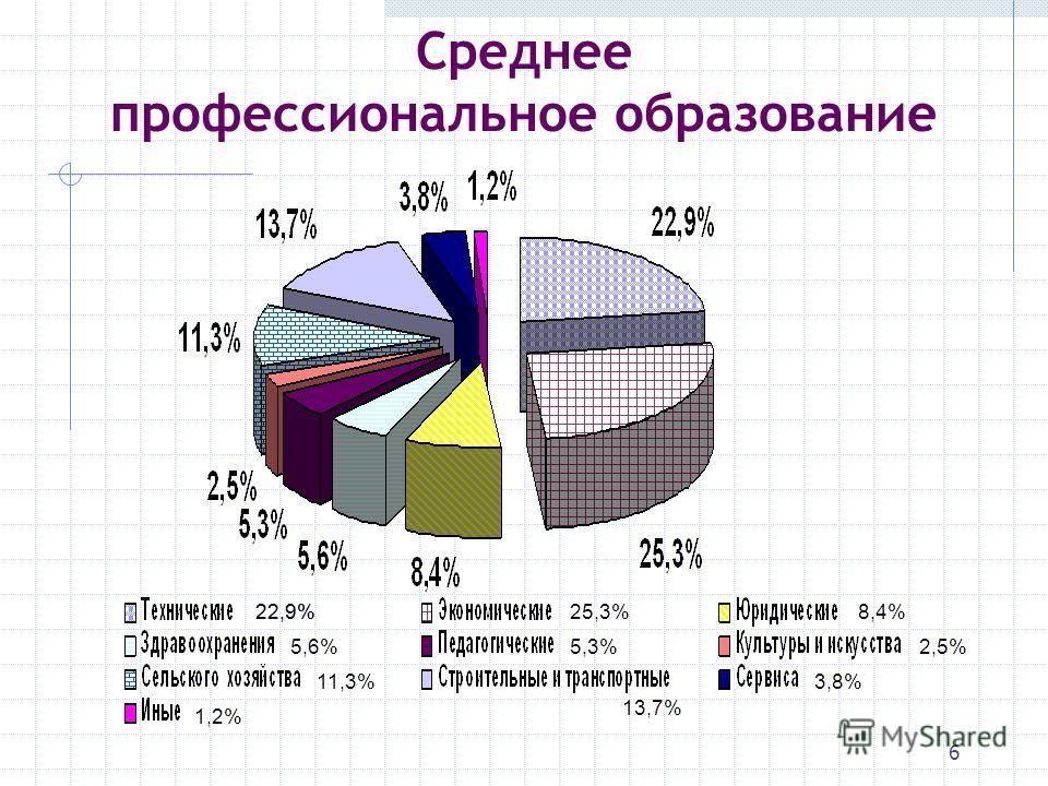 6 Среднее профессиональное образование 22,9%25,3%8,4% 5,6%5,3%2,5% 11,3% 13,7% 3,8% 1,2% 22,9%