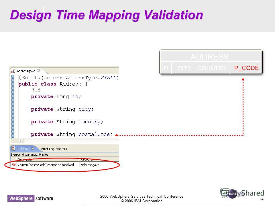 D14 2006 WebSphere Services Technical Conference © 2006 IBM Corporation 14 Design Time Mapping Validation ADDRESS IDCITYCOUNTRY P_CODE Default mapping wont work!