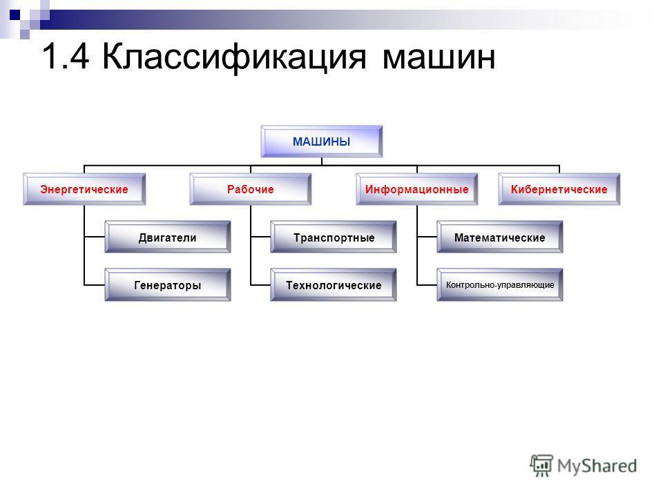 1.4 Классификация машин МАШИНЫ Энергетические Двигатели Генераторы Рабочие Транспортные Технологические Информационные Математические Контрольно- управляющие Кибернетические