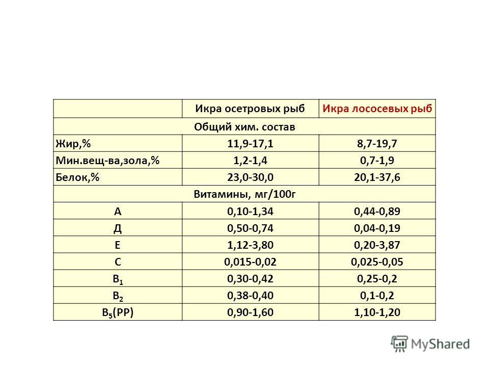 Икра осетровых рыб Икра лососевых рыб Общий хим. состав Жир,%11,9-17,18,7-19,7 Мин.вещ-ва,зола,%1,2-1,40,7-1,9 Белок,%23,0-30,020,1-37,6 Витамины, мг/100 г А0,10-1,340,44-0,89 Д0,50-0,740,04-0,19 Е1,12-3,800,20-3,87 С0,015-0,020,025-0,05 В1В1 0,30-0,