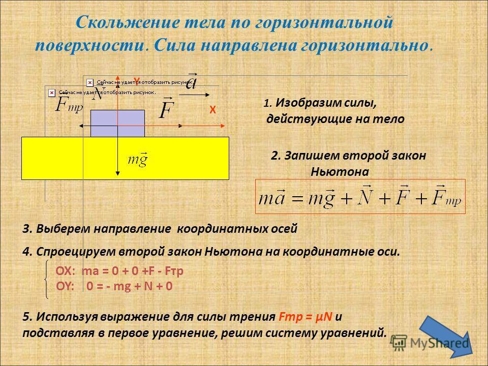 Скольжение тела по горизонтальной поверхности. Сила направлена горизонтально. 1. Изобразим силы, действующие на тело 2. Запишем второй закон Ньютона 3. Выберем направление координатных осей Х Y 4. Спроецируем второй закон Ньютона на координатные оси.