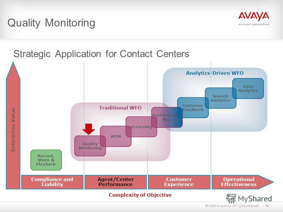 © 2009 Avaya Inc. All rights reserved. Strategic Application for Contact Centers Quality Monitoring Enterprise Value Analytics-Driven WFO Traditional WFO Record, Store & Playback Quality Monitoring WFM eLearning Operational Effectiveness Customer Exp