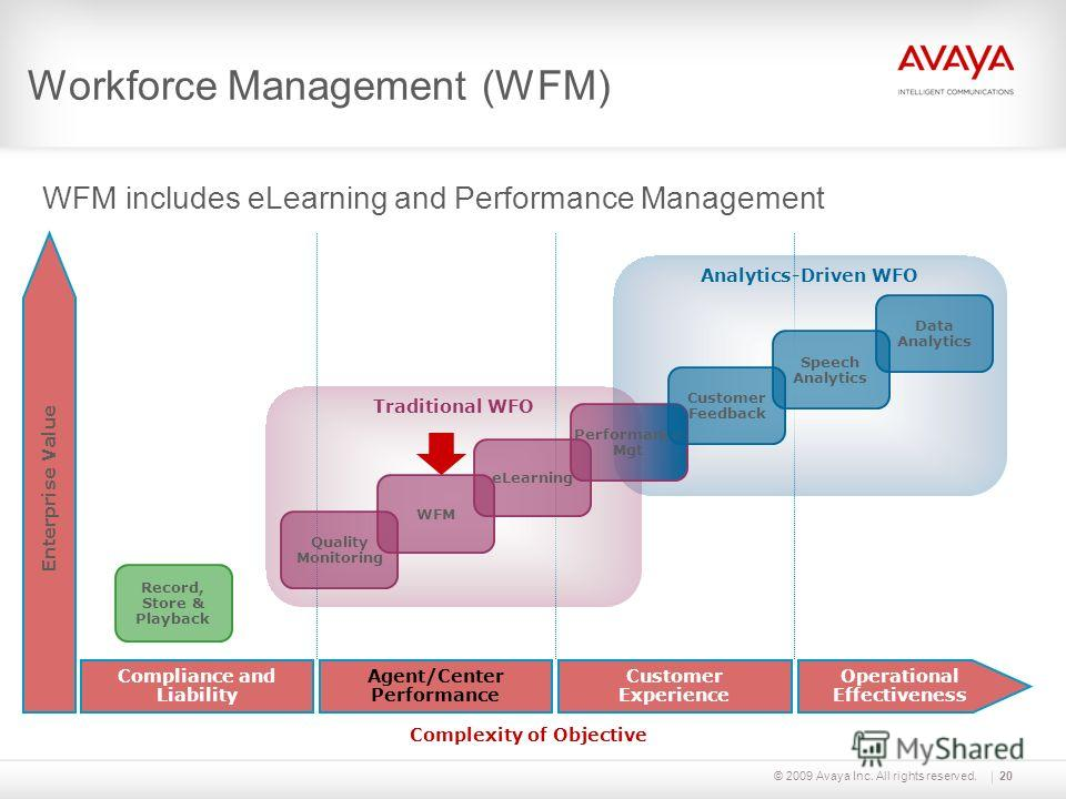 © 2009 Avaya Inc. All rights reserved. Enterprise Value Analytics-Driven WFO Traditional WFO Record, Store & Playback Quality Monitoring WFM eLearning Operational Effectiveness Customer Experience Agent/Center Performance Compliance and Liability Com