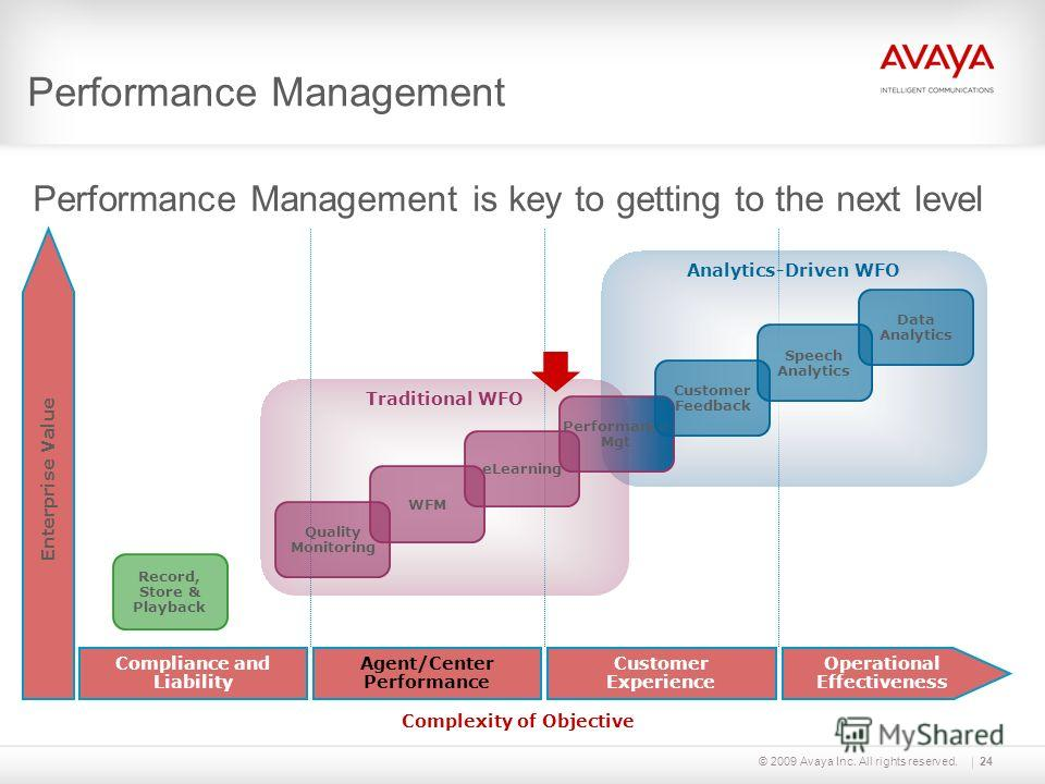 © 2009 Avaya Inc. All rights reserved. Performance Management is key to getting to the next level Performance Management Enterprise Value Analytics-Driven WFO Traditional WFO Record, Store & Playback Quality Monitoring WFM eLearning Operational Effec