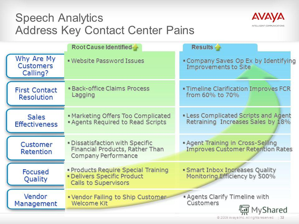 © 2009 Avaya Inc. All rights reserved. Speech Analytics Address Key Contact Center Pains Vendor Management Why Are My Customers Calling? Why Are My Customers Calling? Website Password Issues Website Password Issues Company Saves Op Ex by Identifying