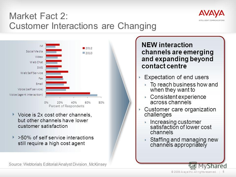 5 Market Fact 2: Customer Interactions are Changing Percent of Respondents Source: Webtorials Editorial/Analyst Division, McKinsey Voice is 2x cost other channels, but other channels have lower customer satisfaction >50% of self service interactions