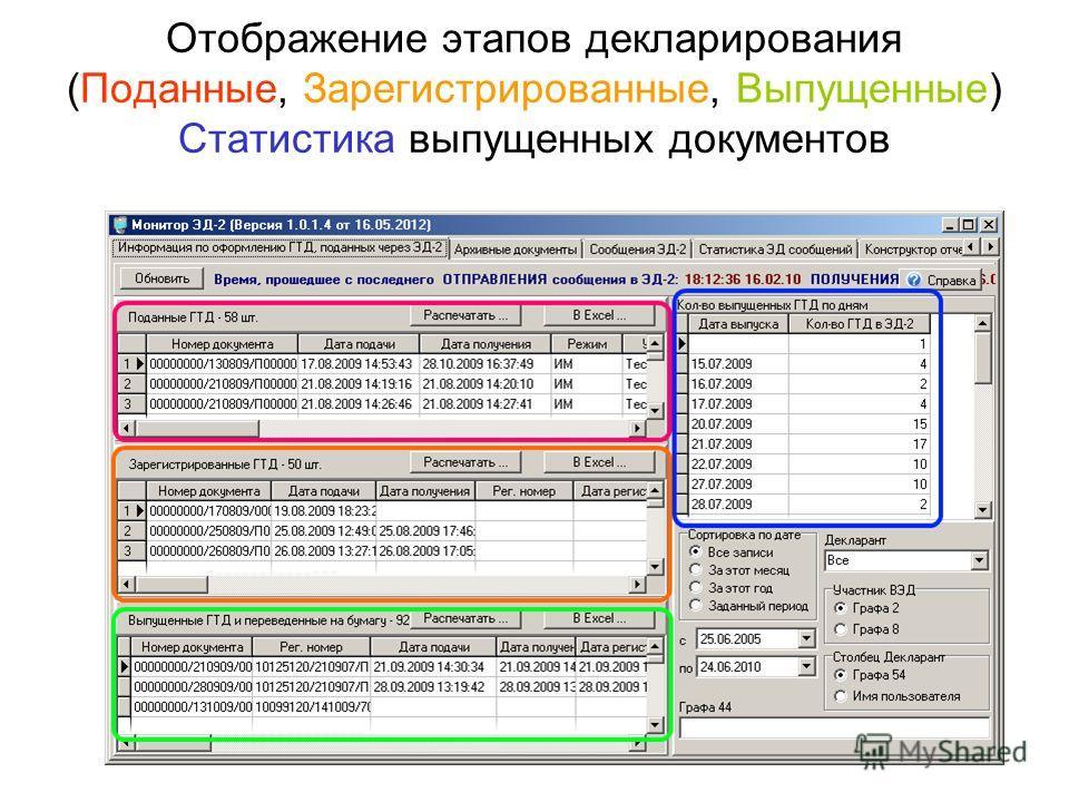 Отображение этапов декларирования (Поданные, Зарегистрированные, Выпущенные) Статистика выпущенных документов