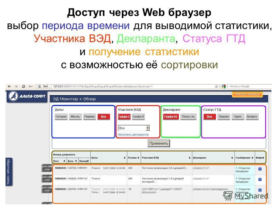Доступ через Web браузер выбор периода времени для выводимой статистики, Участника ВЭД, Декларанта, Статуса ГТД и получение статистики с возможностью её сортировки