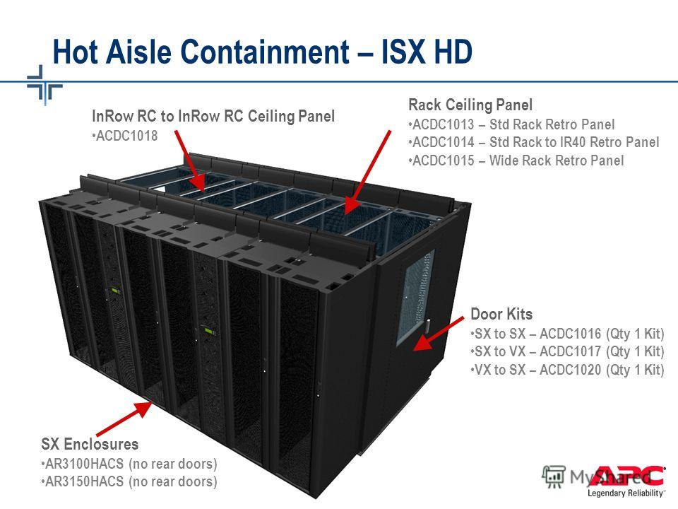© 2005 APC corporation. InfraStruXure for Small and Medium Data Centers Hot Aisle Containment – ISX HD Door Kits SX to SX – ACDC1016 (Qty 1 Kit) SX to VX – ACDC1017 (Qty 1 Kit) VX to SX – ACDC1020 (Qty 1 Kit) InRow RC to InRow RC Ceiling Panel ACDC10