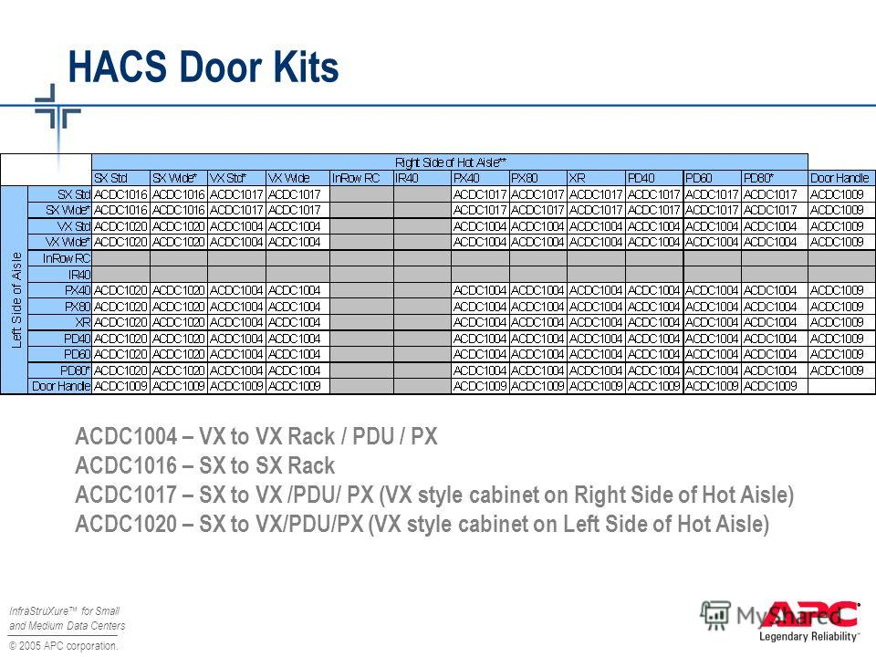 © 2005 APC corporation. InfraStruXure for Small and Medium Data Centers HACS Door Kits ACDC1004 – VX to VX Rack / PDU / PX ACDC1016 – SX to SX Rack ACDC1017 – SX to VX /PDU/ PX (VX style cabinet on Right Side of Hot Aisle) ACDC1020 – SX to VX/PDU/PX