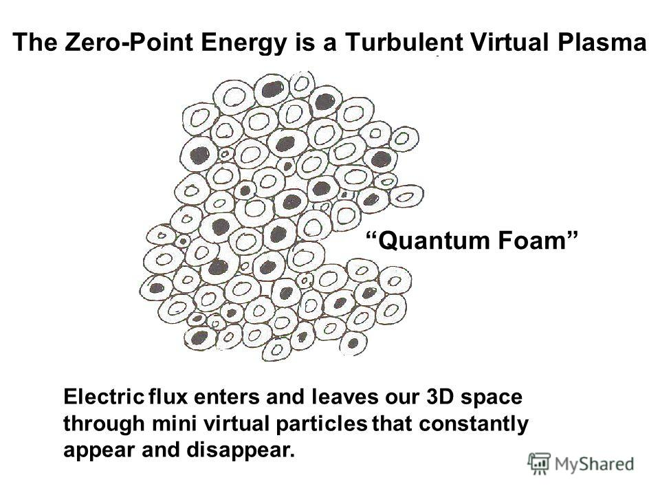 The Zero-Point Energy is a Turbulent Virtual Plasma Quantum Foam Electric flux enters and leaves our 3D space through mini virtual particles that constantly appear and disappear.
