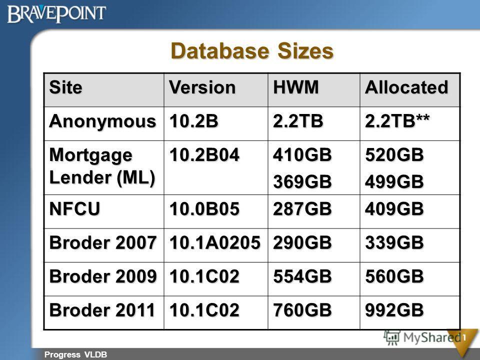 Progress VLDB 11 Database Sizes SiteVersionHWMAllocated Anonymous10.2B2.2TB2.2TB** Mortgage Lender (ML) 10.2B04410GB369GB520GB499GB NFCU10.0B05287GB409GB Broder 2007 10.1A0205290GB339GB Broder 2009 10.1C02554GB560GB Broder 2011 10.1C02760GB992GB