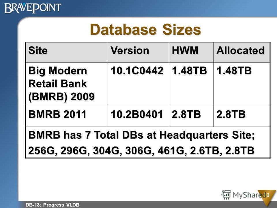 Database Sizes DB-13: Progress VLDB 13 SiteVersionHWMAllocated Big Modern Retail Bank (BMRB) 2009 10.1C04421.48TB1.48TB BMRB 2011 10.2B04012.8TB2.8TB BMRB has 7 Total DBs at Headquarters Site; 256G, 296G, 304G, 306G, 461G, 2.6TB, 2.8TB