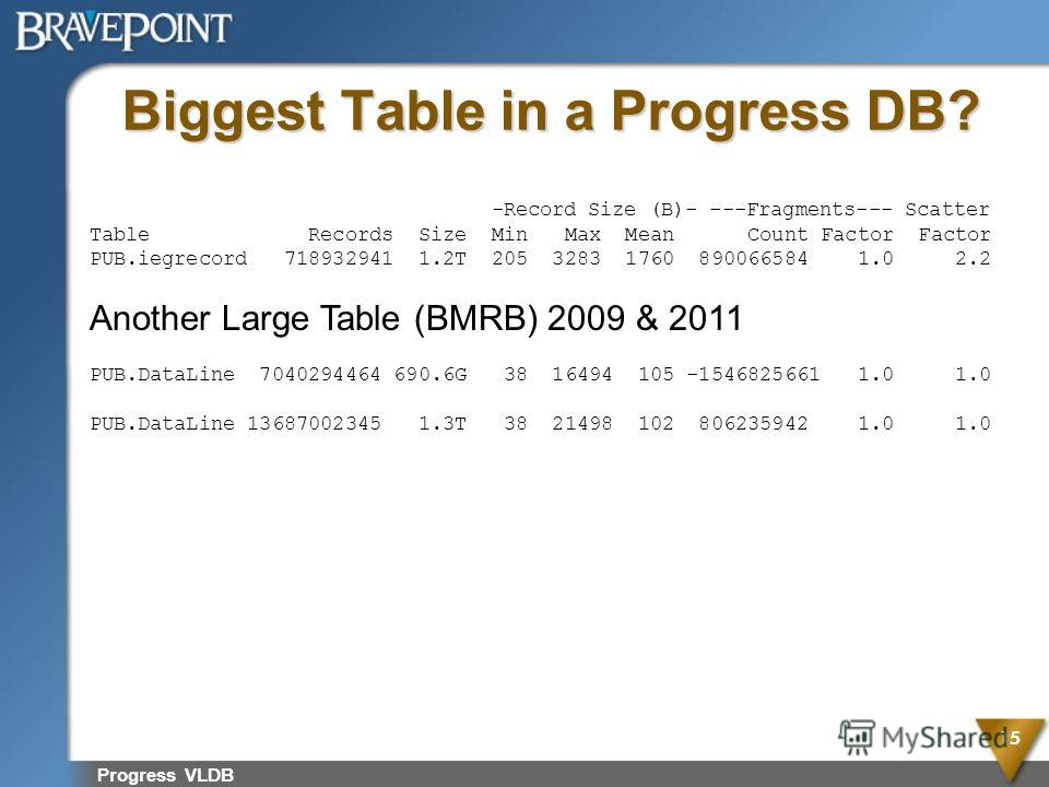 Biggest Table in a Progress DB? Progress VLDB 15 -Record Size (B)- ---Fragments--- Scatter Table Records Size Min Max Mean Count Factor Factor PUB.iegrecord 718932941 1.2T 205 3283 1760 890066584 1.0 2.2 Another Large Table (BMRB) 2009 & 2011 PUB.Dat