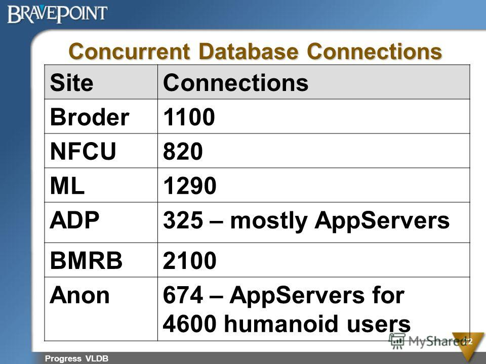 Progress VLDB 22 Concurrent Database Connections SiteConnections Broder1100 NFCU820 ML1290 ADP325 – mostly AppServers BMRB2100 Anon674 – AppServers for 4600 humanoid users