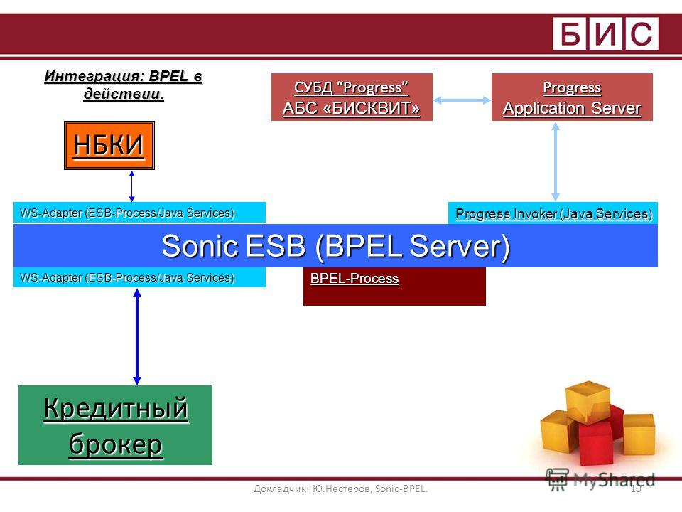 Докладчик: Ю.Нестеров, Sonic-BPEL.10 Интеграция: BPEL в действии. СУБД Progress АБС «БИСКВИТ» Кредитный брокер WS-Adapter (ESB-Process/Java Services) Progress Invoker (Java Services) Progress Application Server BPEL-Process Sonic ESB (BPEL Server) НБ