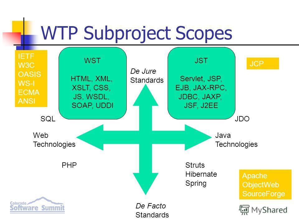 IETF W3C OASIS WS-I ECMA ANSI De Jure Standards De Facto Standards Web Technologies Java Technologies WST HTML, XML, XSLT, CSS, JS, WSDL, SOAP, UDDI JST Servlet, JSP, EJB, JAX-RPC, JDBC, JAXP, JSF, J2EE PHPStruts Hibernate Spring JDOSQL JCP Apache Ob
