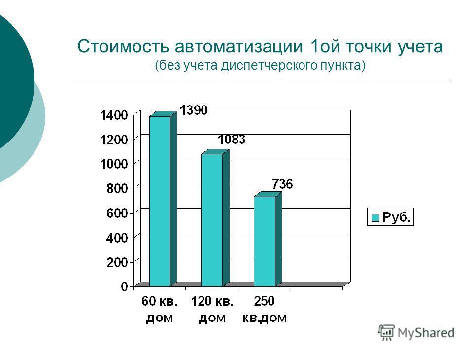Стоимость автоматизации 1 ой точки учета (без учета диспетчерского пункта)