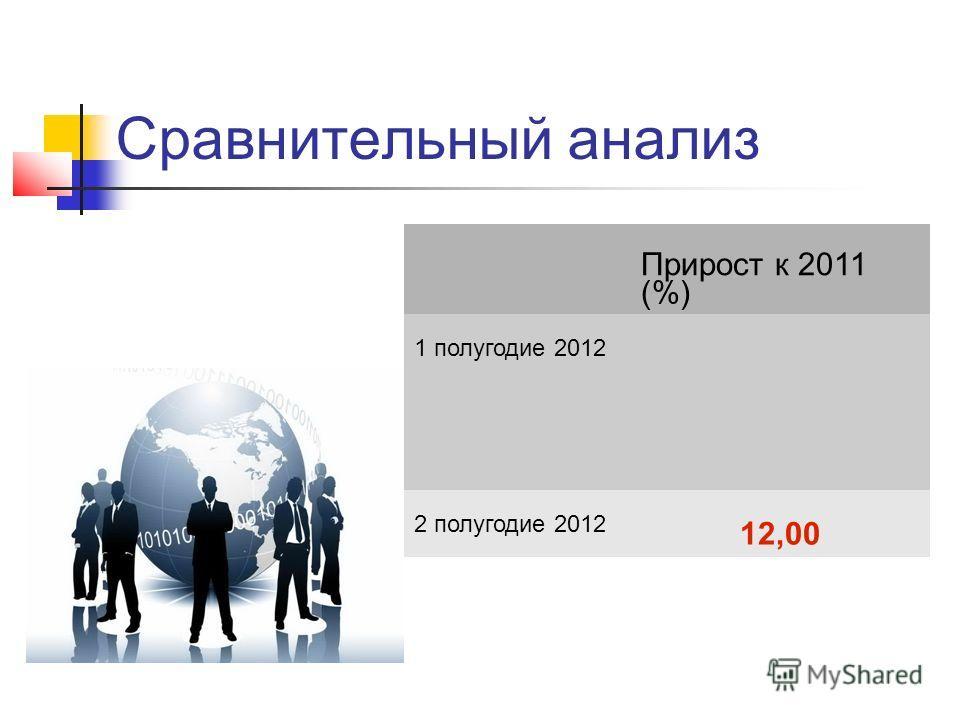 Сравнительный анализ Прирост к 2011 (%) 1 полугодие 2012 19,4019,40 2 полугодие 2012 12,00