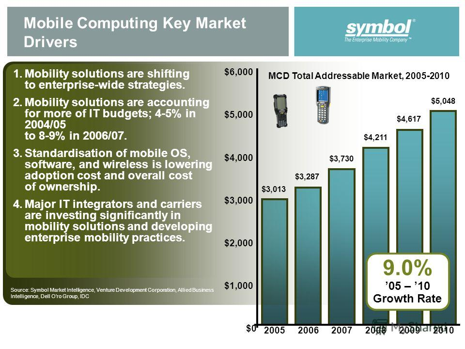 Mobile Computing Key Market Drivers 1. Mobility solutions are shifting to enterprise-wide strategies. 2. Mobility solutions are accounting for more of IT budgets; 4-5% in 2004/05 to 8-9% in 2006/07. 3. Standardisation of mobile OS, software, and wire