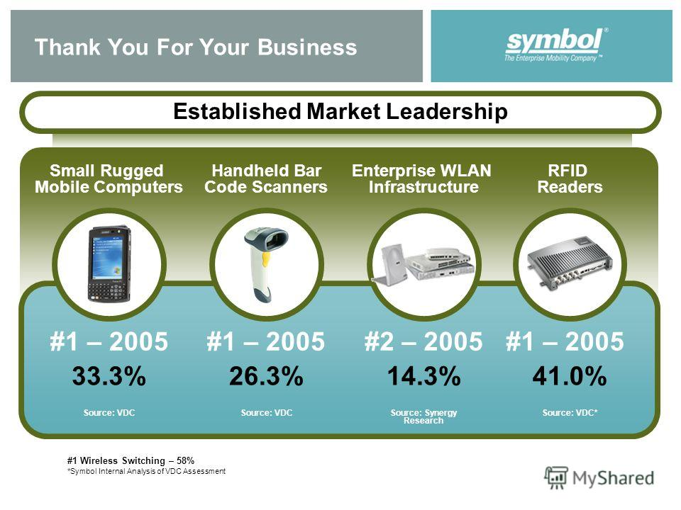 Thank You For Your Business Established Market Leadership 33.3% #1 – 2005 Source: VDC Small Rugged Mobile Computers 26.3% #1 – 2005 Source: VDC Handheld Bar Code Scanners #1 Wireless Switching – 58% Enterprise WLAN Infrastructure 14.3% #2 – 2005 Sour