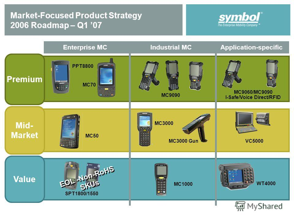 Market-Focused Product Strategy 2006 Roadmap – Q1 07 MC9090 MC1000 MC50 VC5000 MC3000 Gun MC9060/MC9090 I-Safe/Voice Direct/RFID PPT8800 MC70 Industrial MCEnterprise MCApplication-specific WT4000 SPT1800/1550 EOL -Non-RoHS SKUs MC3000 Mid- Market Val