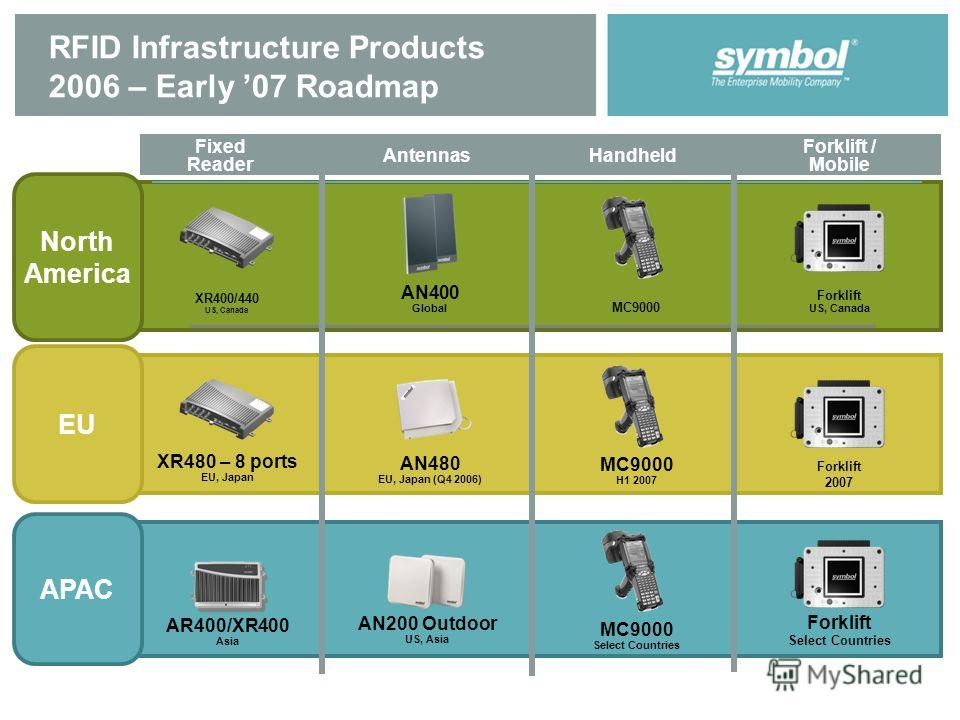 RFID Infrastructure Products 2006 – Early 07 Roadmap LA 4XXX/5XXX Forklift / Mobile Antennas Handheld Fixed Reader EU APAC North America MC9000 AN400 Global XR400/440 US, Canada Forklift US, Canada AN480 EU, Japan (Q4 2006) XR480 – 8 ports EU, Japan