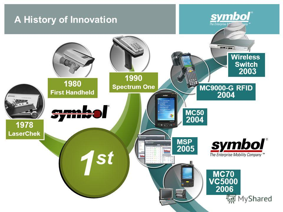 A History of Innovation 1980 First Handheld 1978 LaserChek 1990 Spectrum One Wireless Switch 2003 MC9000-G RFID 2004 MSP 2005 MC50 2004 MC70 VC5000 2006 1 st
