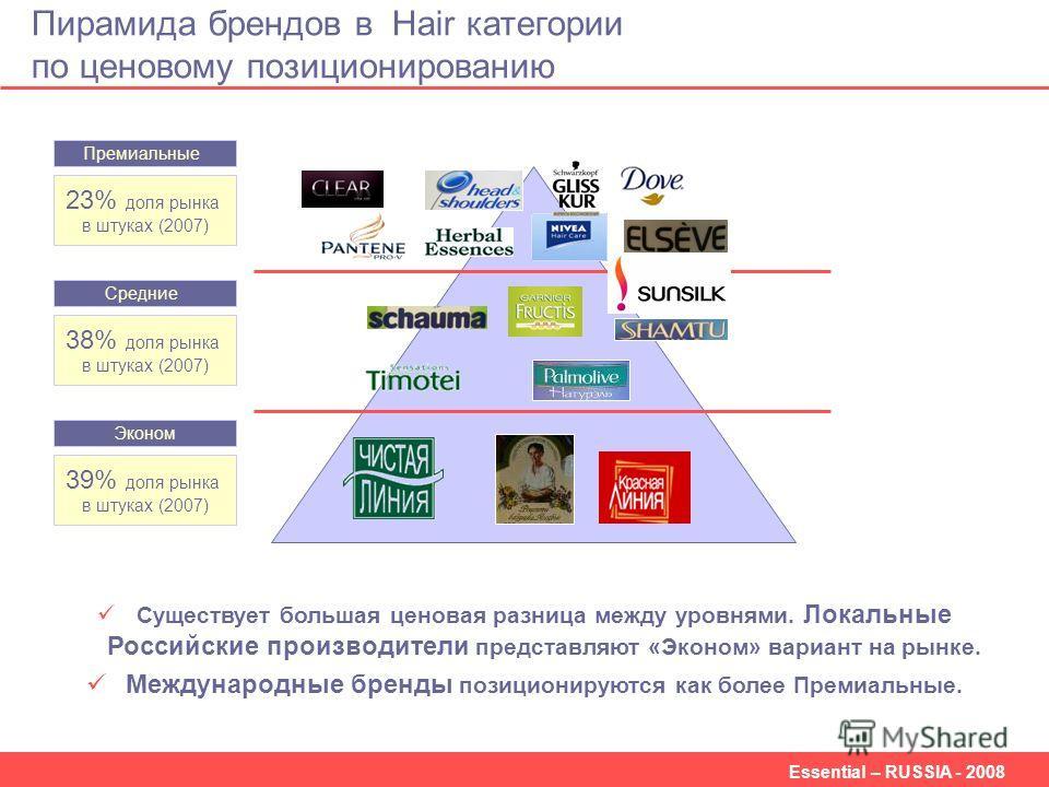 Essential – RUSSIA - 2008 Пирамида брендов в Hair категории по ценовому позиционированию 23% доля рынка в штуках (2007) 38% доля рынка в штуках (2007) 39% доля рынка в штуках (2007) Премиальные Средние Эконом Существует большая ценовая разница между