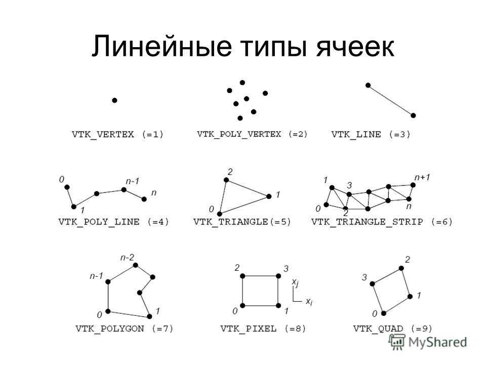 Линейные типы ячеек