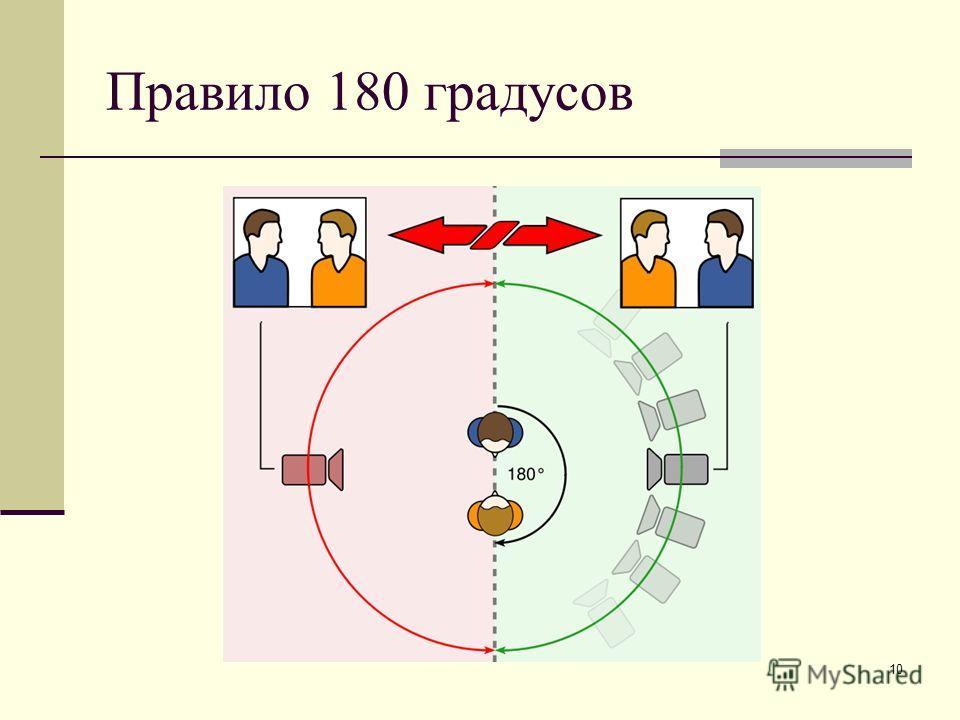 10 Правило 180 градусов