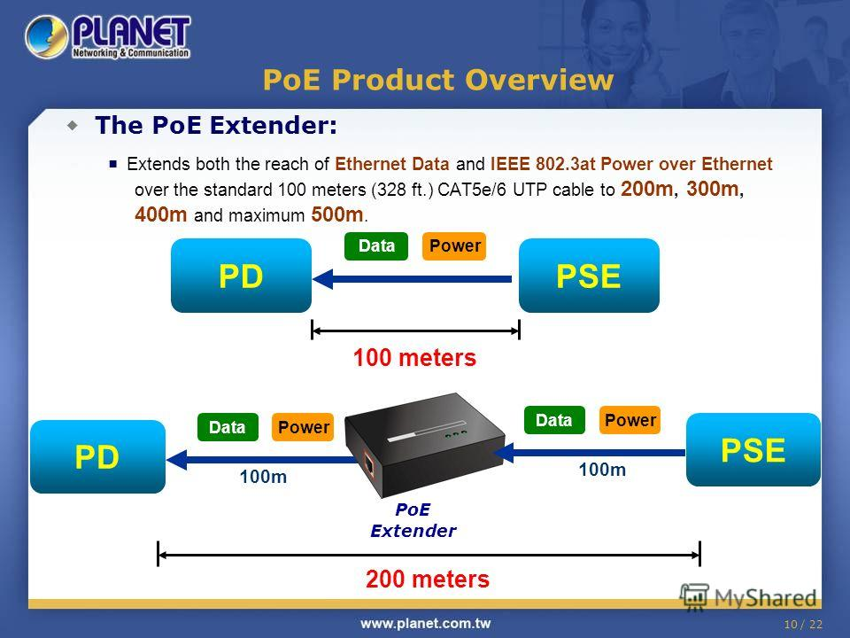 10 / 22 PoE Product Overview The PoE Extender: Extends both the reach of Ethernet Data and IEEE 802.3at Power over Ethernet over the standard 100 meters (328 ft.) CAT5e/6 UTP cable to 200m, 300m, 400m and maximum 500m. PSEPD PowerData 100 meters PD P