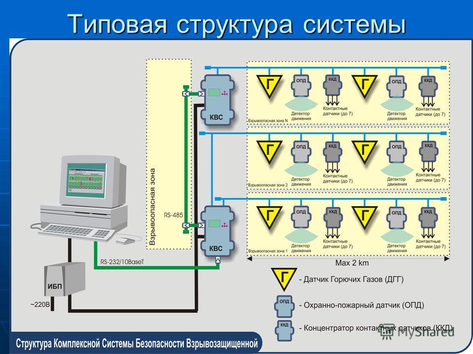 Типовая структура системы
