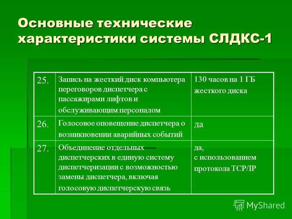 Основные технические характеристики системы СЛДКС-1 25. Запись на жесткий диск компьютера переговоров диспетчера с пассажирами лифтов и обслуживающим персоналом 130 часов на 1 ГБ жесткого диска 26. Голосовое оповещение диспетчера о возникновении авар