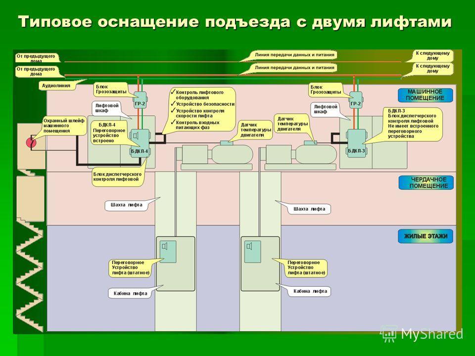 Типовое оснащение подъезда с двумя лифтами