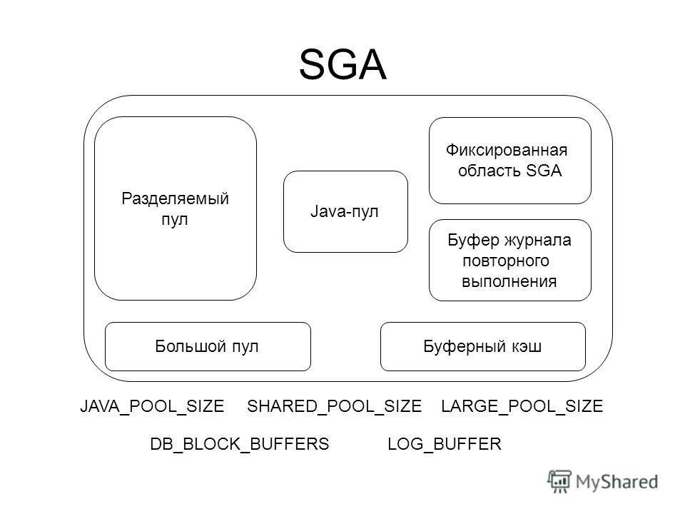 SGA Фиксированная область SGA Буфер журнала повторного выполнения Java-пул Буферный кэш Большой пул Разделяемый пул JAVA_POOL_SIZESHARED_POOL_SIZELARGE_POOL_SIZE DB_BLOCK_BUFFERSLOG_BUFFER