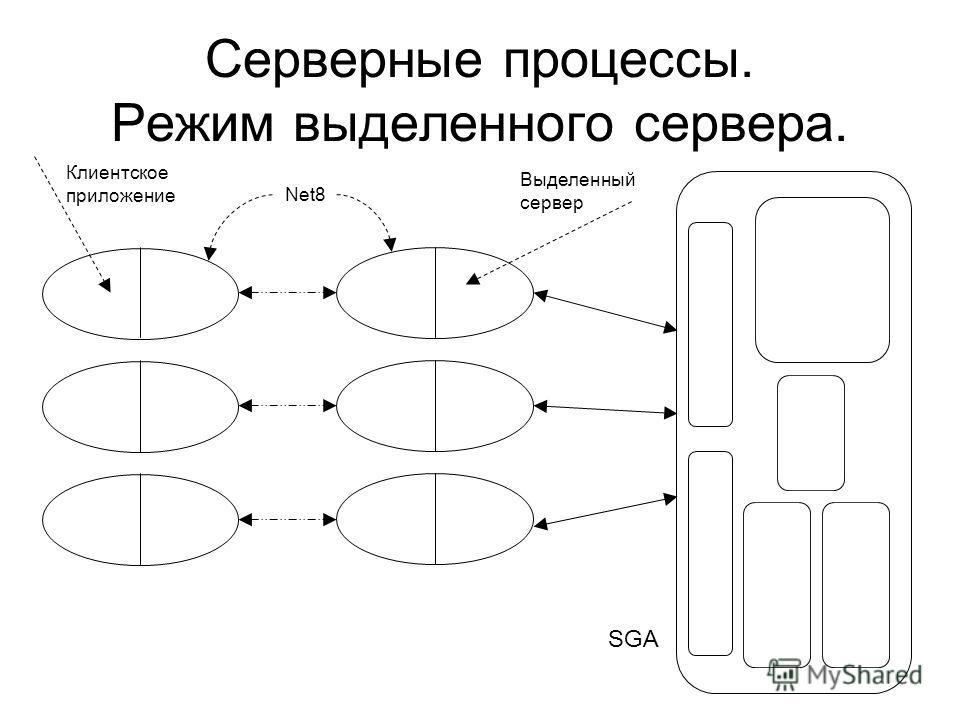 Серверные процессы. Режим выделенного сервера. Клиентское приложение Выделенный сервер Net8 SGA