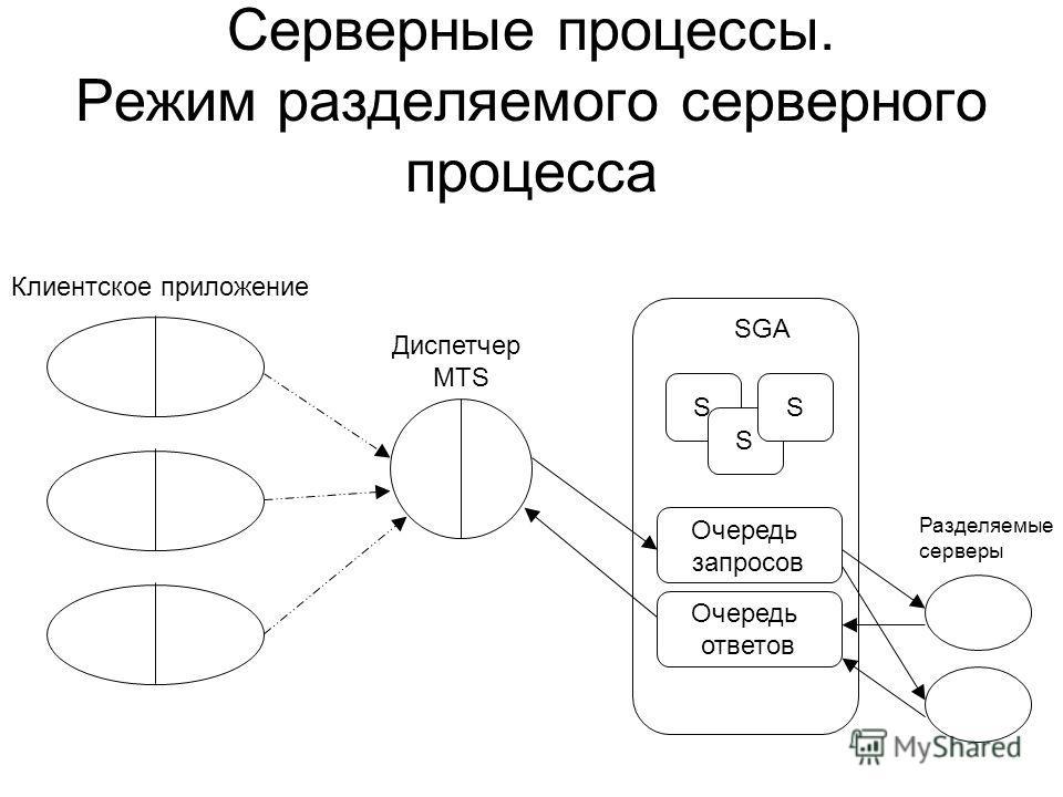 Серверные процессы. Режим разделяемого серверного процесса Диспетчер MTS SGA S S S Очередь запросов Очередь ответов Разделяемые серверы Клиентское приложение