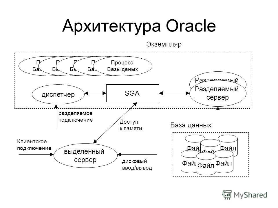 Архитектура Oracle Файл Экземпляр Процесс Базы данных Процесс Базы данных Процесс Базы данных Процесс Базы данных Процесс Базы данных SGA База данных Файл выделенный сервер Клиентское подключение Доступ к памяти дисковый ввод/вывод диспетчер разделяе