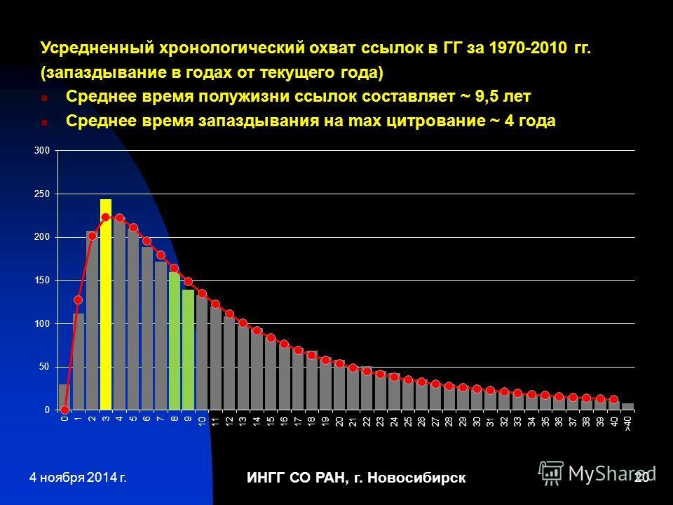 ИНГГ СО РАН, г. Новосибирск 20 Усредненный хронологический охват ссылок в ГГ за 1970-2010 гг. (запаздывание в годах от текущего года) Среднее время полужизни ссылок составляет ~ 9,5 лет Среднее время запаздывания на max цитирование ~ 4 года 4 ноября