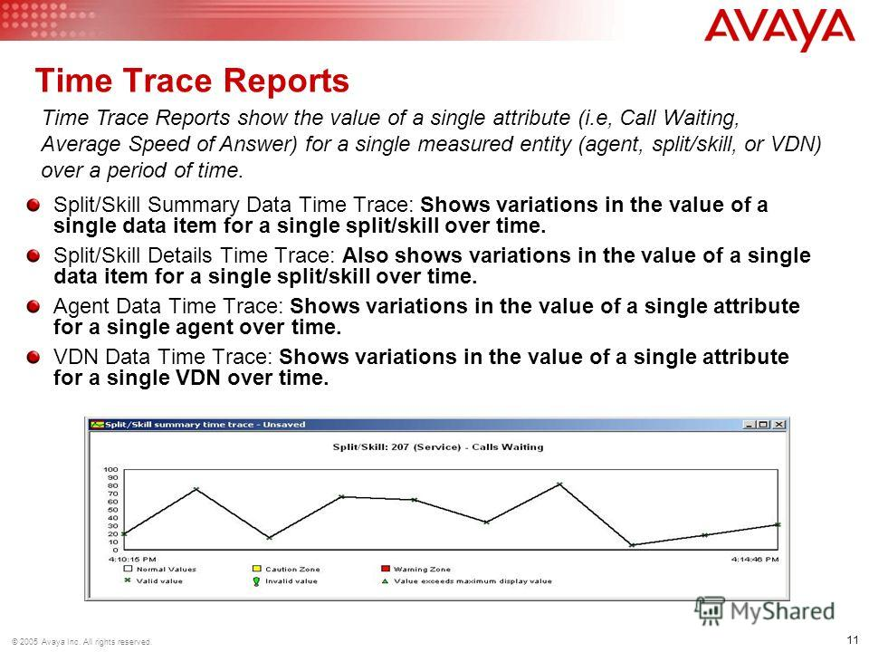 11 © 2005 Avaya Inc. All rights reserved. Time Trace Reports Split/Skill Summary Data Time Trace: Shows variations in the value of a single data item for a single split/skill over time. Split/Skill Details Time Trace: Also shows variations in the val
